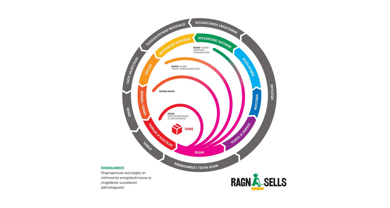 Majandus.ee: Ringmajanduse skeem. Joonis: Ragn Sells